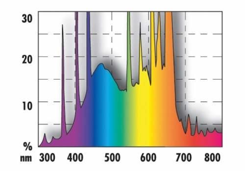 спектр аквариумной лампы Т5