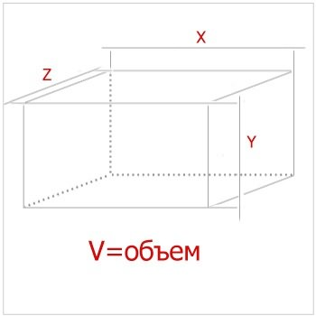 Как найти длину по объему и ширине