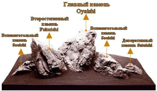 схема расстановки камней в аквариуме